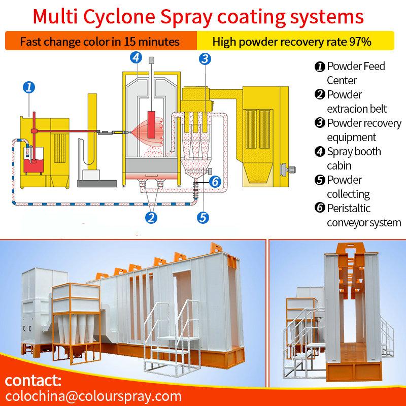 Multi cyclone cabina de pintura